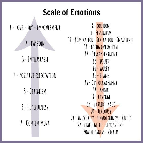 Scale of emotion chart